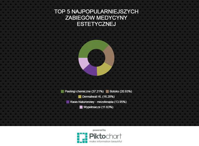 najpopularniejsze zabiegi medycyny estetycznej - Najpopularniejsze zabiegi medycyny estetycznej - TOP 5 Wiosna 2017